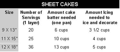 Serving Chart The Cakery Designer Cakes